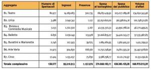 I dati Siae 2011