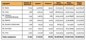 I dati Siae 2012